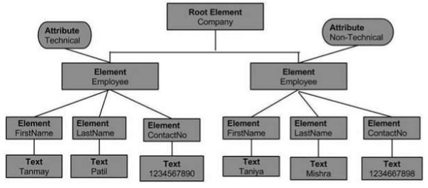 Xml dom node tree the topmost node of a tree is called the root the root node is company which in turn contains the two nodes of employee these nodes are referred to as ccuart Images