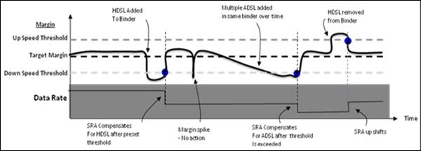 DSL ADSL Fundamentals