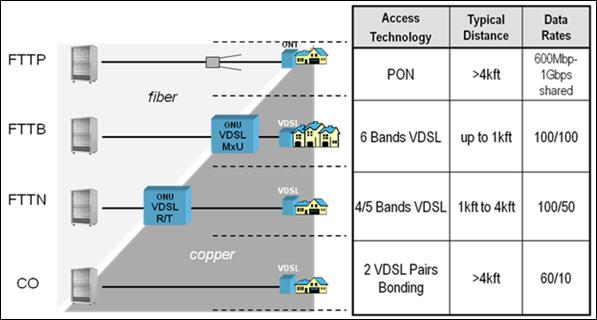 VDSL Access Deployment Models