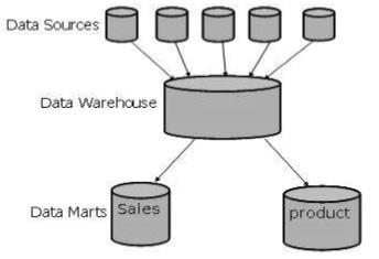 data warehousing terminologies