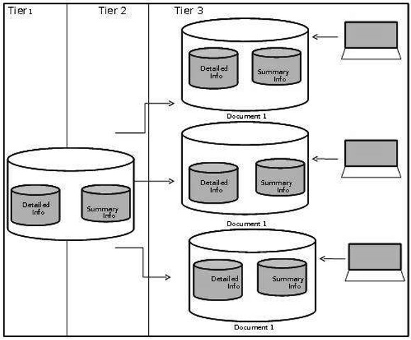 data warehousing data mart