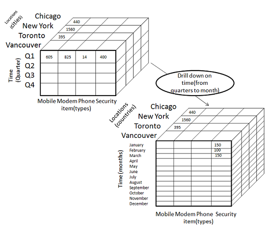 data warehousing olap