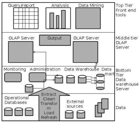 Data Warehousing - Architecture