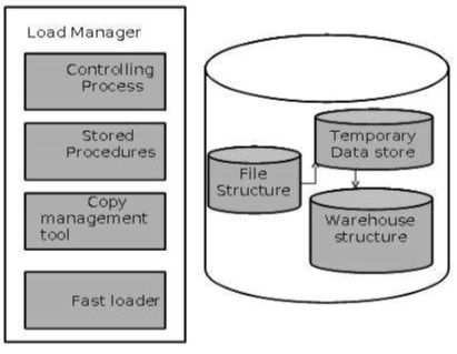 Data Warehousing - Quick Guide