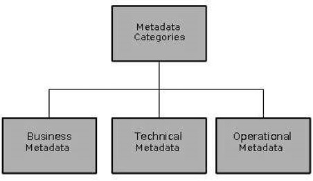 Metadata Categories