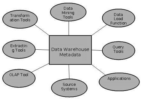 Data Warehousing Metadata Concepts