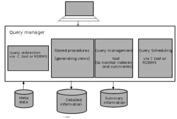 Data warehousing architecture query manager architecture altavistaventures Images