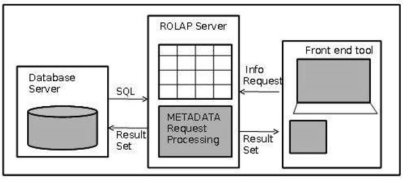 Data Warehousing Relational OLAP