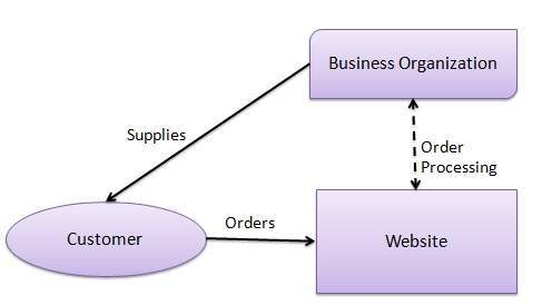 Ecommerce Business Models Bc Model
