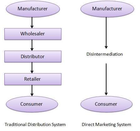 functions of retailers to consumers