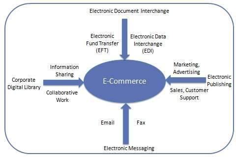 E commerce overview for E commerce system architecture diagram