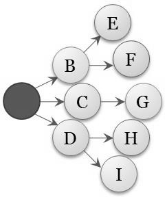Cluster Chain