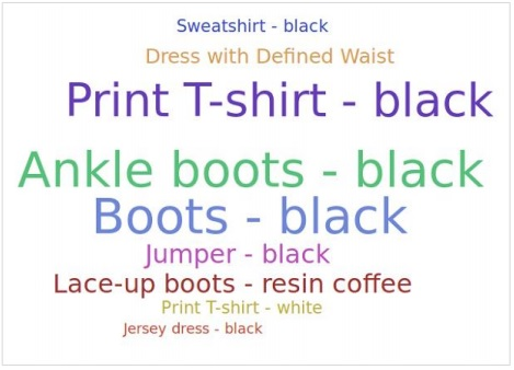 Tag Cloud Result