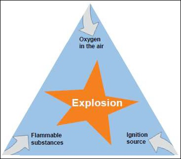 Basis of Explosion