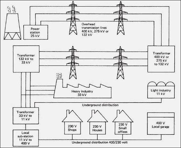 electrical safety types of the supply system