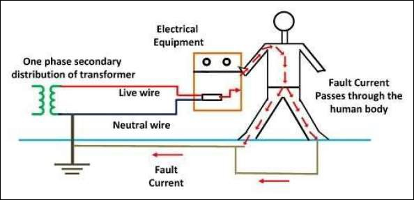 Admirable Electrical Safety Earthing Wiring Cloud Hisonuggs Outletorg