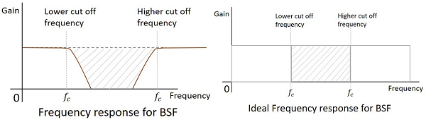 Frequency Response BSF