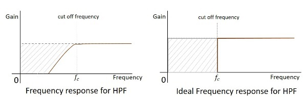Frequency Response HPF
