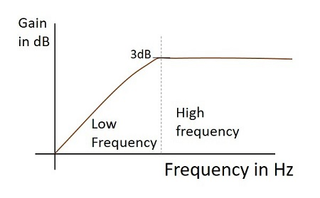 HPF Frequency Response Differentiator