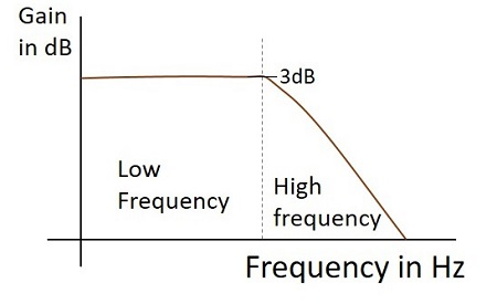 LPF Frequency Response Working as Integrator