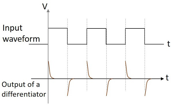 Output Wave form HPF Differentiator