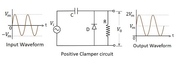 Electronic Circuits - Clamper Circuits