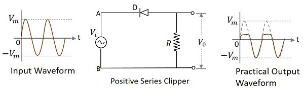 positive_series_clipper electronic circuits positive clipper circuits