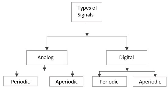 Types of Signals