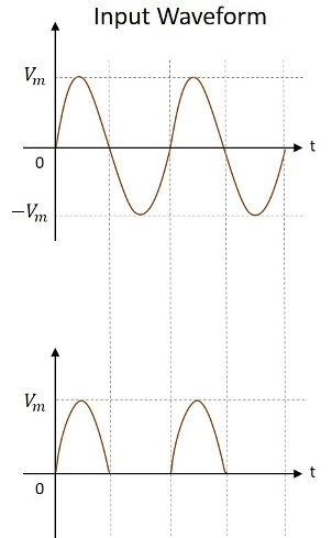 Waveforms Rectifier