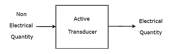 active transducers