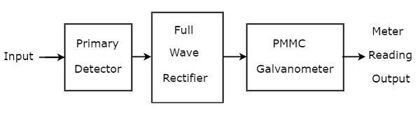 Wave Analyzers - Tutorialspoint