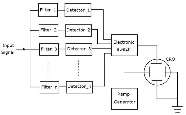 Electronic Measuring Instruments Spectrum Analyzers