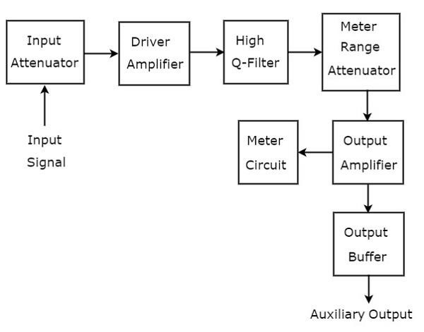 types of wave analyzers