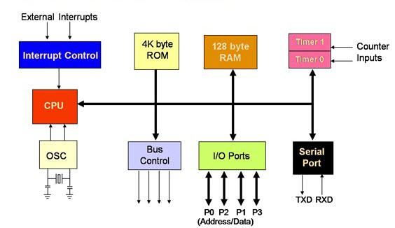 embedded systems  microcontroller, block diagram