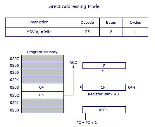 embedded systems addressing modes