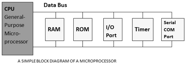 Embedded Systems - Processors - Tutorialspoint
