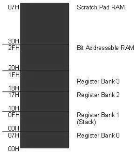 Embedded Systems Registers Bankstack