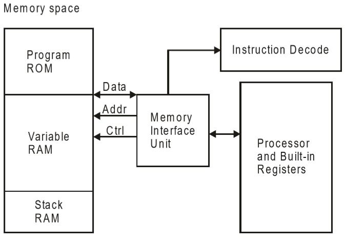 Embedded Systems Architecture Types Tutorialspoint