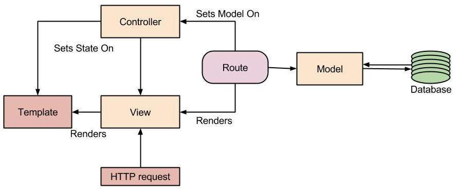 Ember.js Architecture
