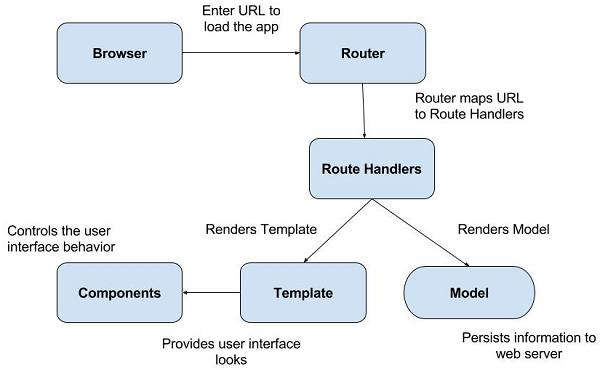 Emberjs Core Concepts
