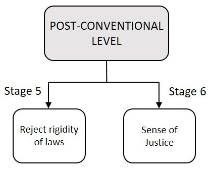 Post-Conventional Level