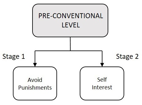 Pre-conventional Level