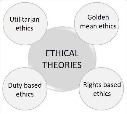 ethical theories in the workplace A theory of ethical behavior, utilitarianism holds that an action is right to the extent that it benefits people or society, either by creating happiness, improving well-being, or reducing.