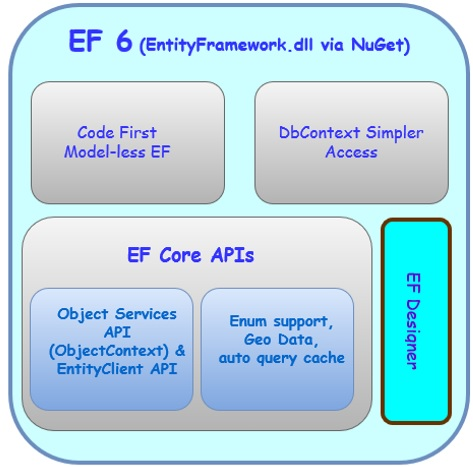 Entity framework migration this was necessary to allow entity framework to be made open source however as a consequence applications will need to be rebuilt whenever there is a need ccuart Image collections