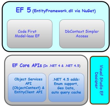 Entity Framework - Migration
