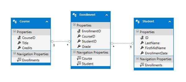 entity framework - first example