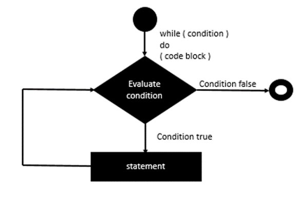 while Statement Implementation