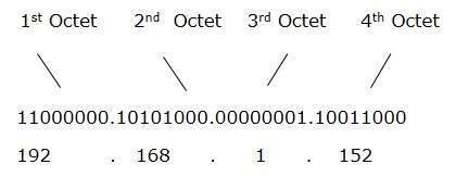 Que tipos de direcciones existen en una red ipv4