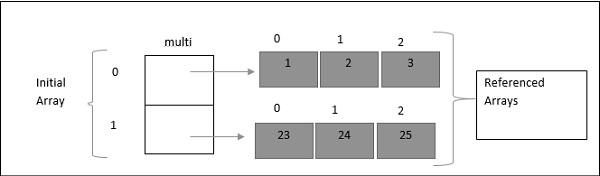 ES6 - Multidimensional Arrays - Tutorialspoint