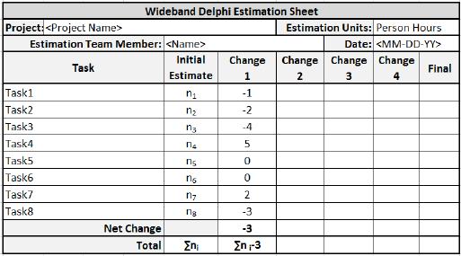 Estimation Techniques Wideband Delphi